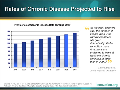 rates of chronic disease graph